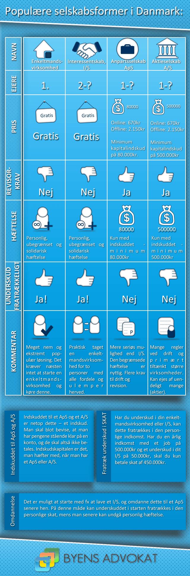 infografik over enkeltmandsvirksomhed, anpartsselskab, aktieselskab og interessentskab
