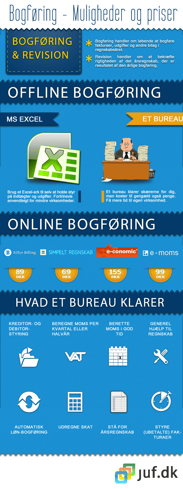infografik om bogføring