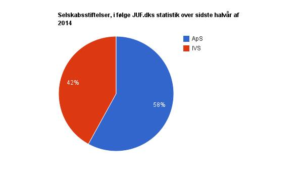 42 % af selskabsstiftelserne indsendt til JUF.dk i andet halvår er iværksætterselskaber.